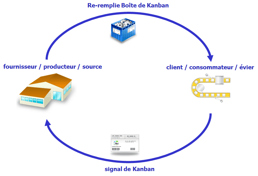 Boucle de Kanban
