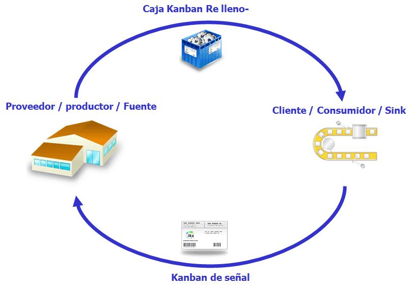Bucle de Kanban