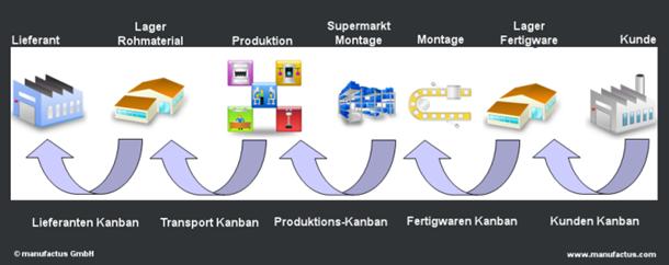 Kanban System Und Pull Steuerung
