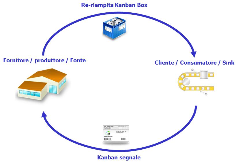 Kanban ciclo