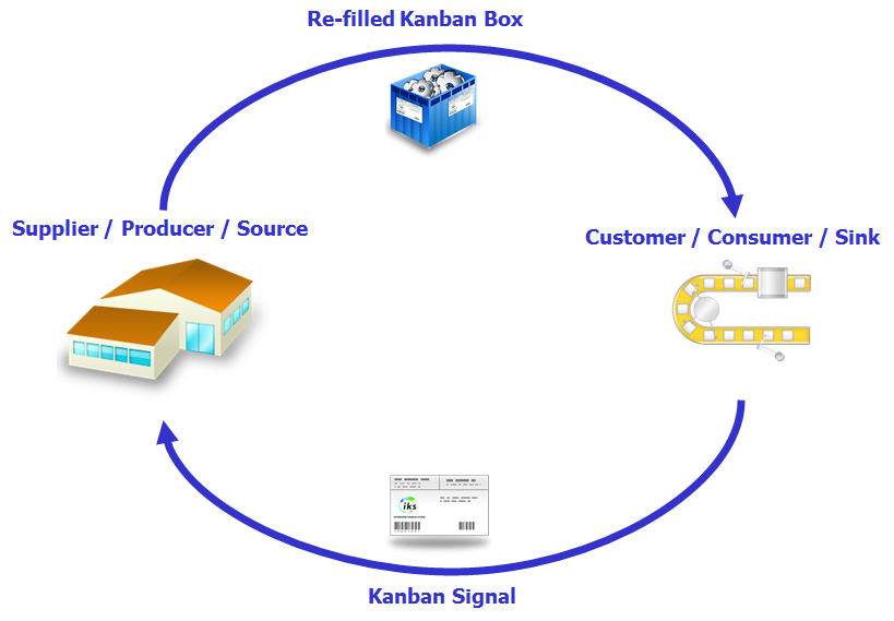Kanban Regelkreis