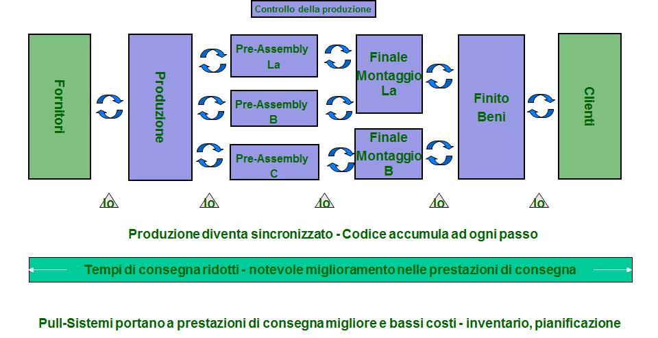 Sistema di trazione