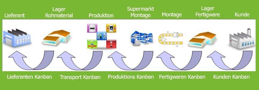 Kanban System und Pull Steuerung - Definition und Prinzip 4