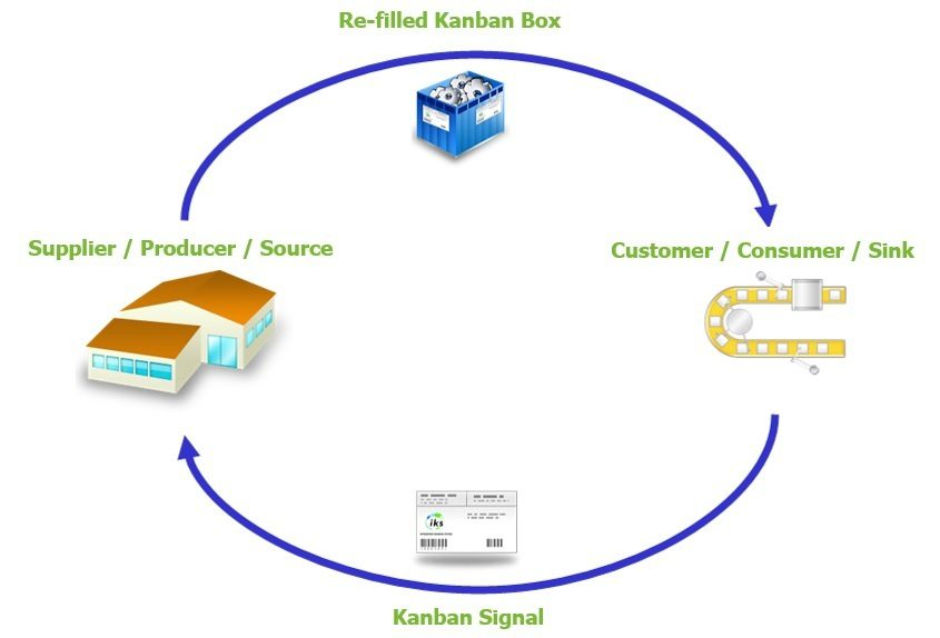 Kanban System and Pull Control - Definition and Principle 3