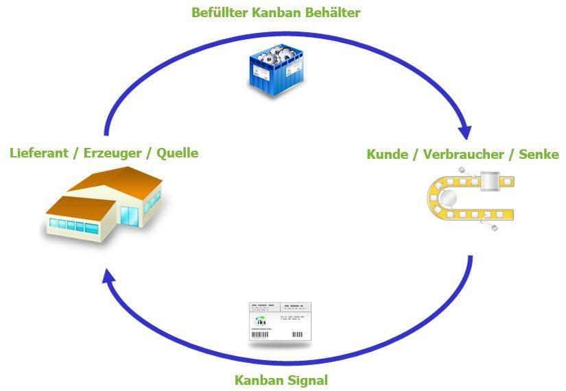 Kanban System und Pull Steuerung - Definition und Prinzip 3