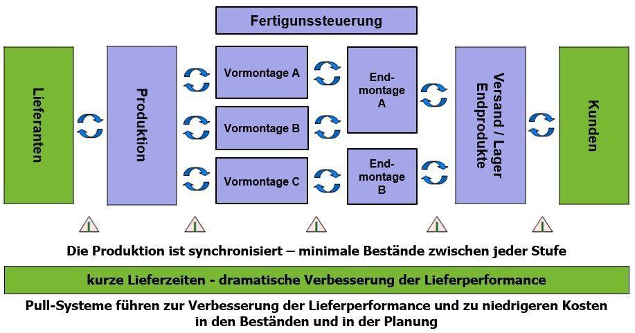 Kanban System und Pull Steuerung - Definition und Prinzip 1