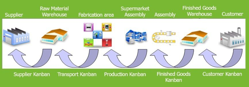 Kanban System and Pull Control - Definition and Principle 4