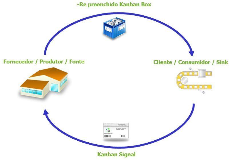 Sistema kanban e controle de Puxada 1
