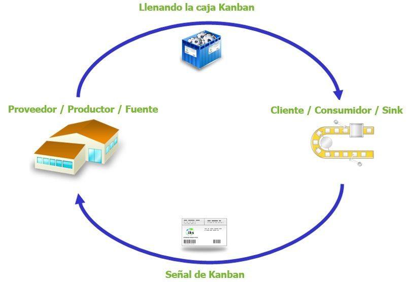 Sistema Kanban y control de inventario Pull 1