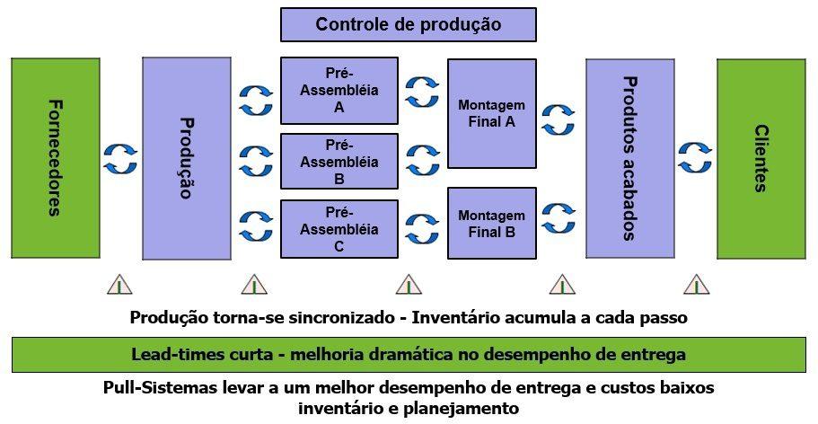 Sistema Smart Kanban - Pull Control princípio