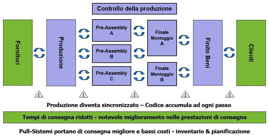Sistema Smart Kanban - Pull Sistemi principio