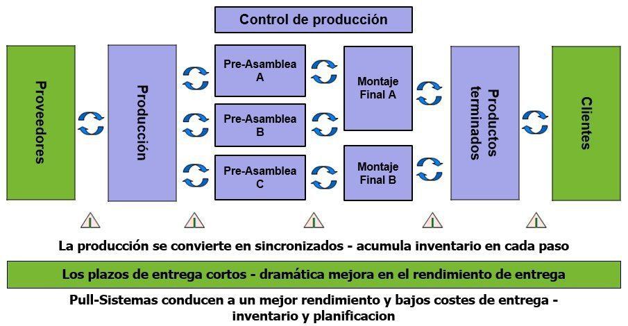 Sistema Smart Kanban - control de inventario Pull