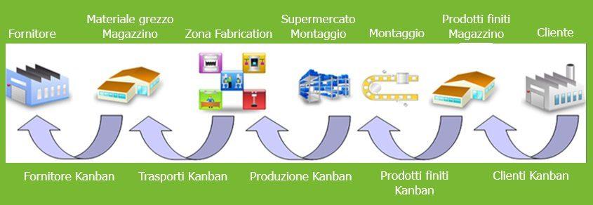 Sistema Smart tipi di Kanban