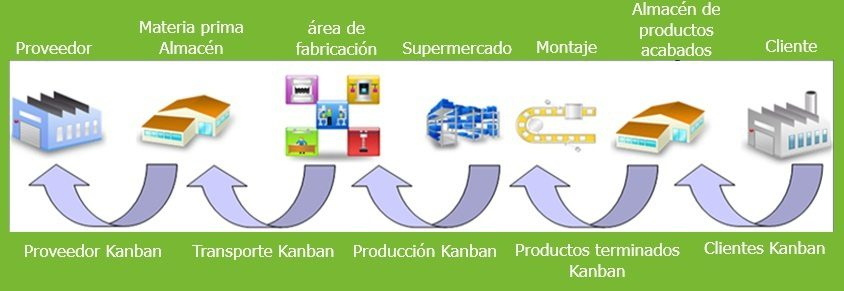 Sistema Smart tipos de Kanban