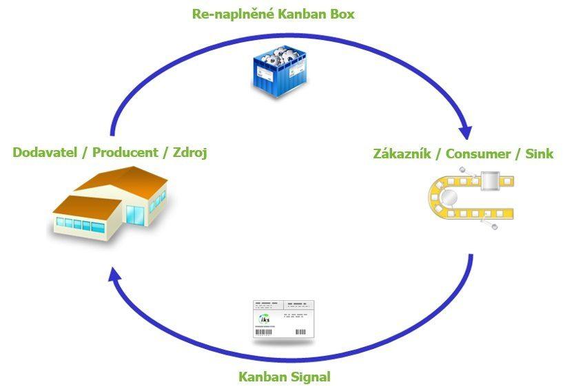 Smart Kanban Systém - Kanbanová smyčka