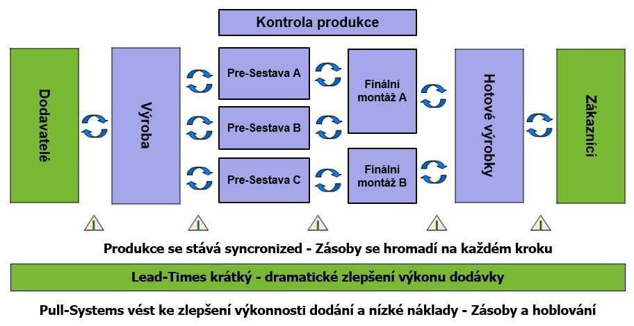 Smart Kanban Systém - Typický tahový systém