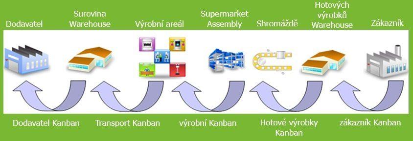 Kanbanový Systém a kontrola Tahem 2