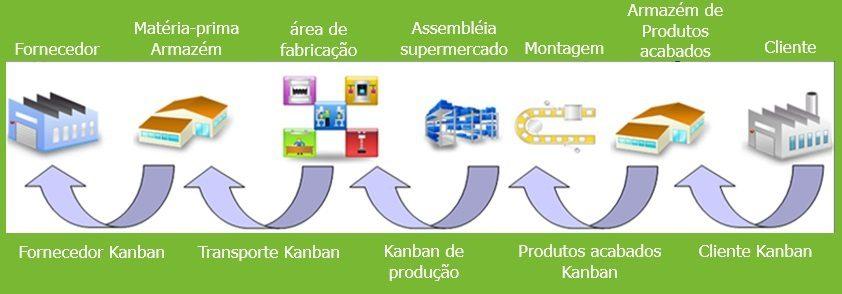 sistema Smart Kanban - tipos de Kanban